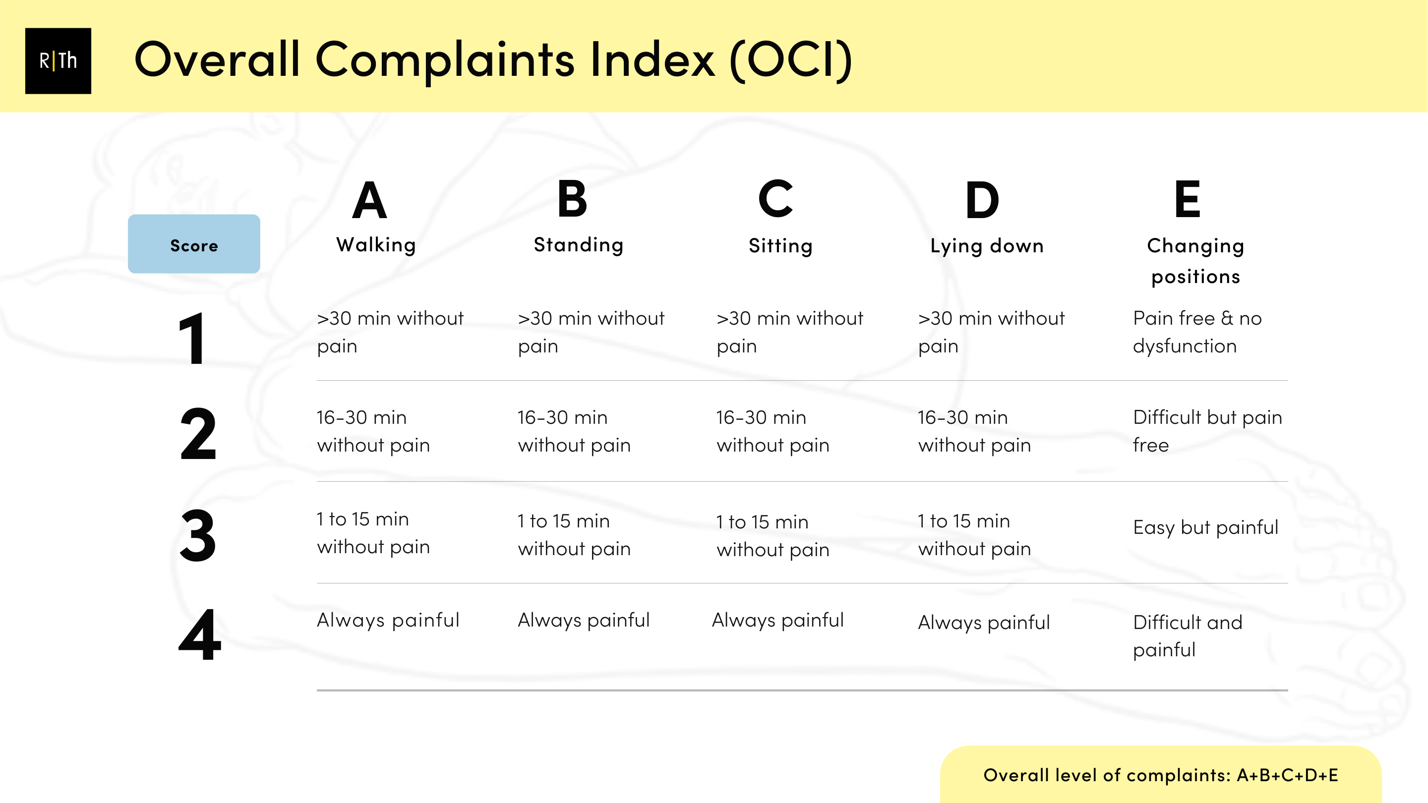 Overall Complaints Index by Cecile Rost