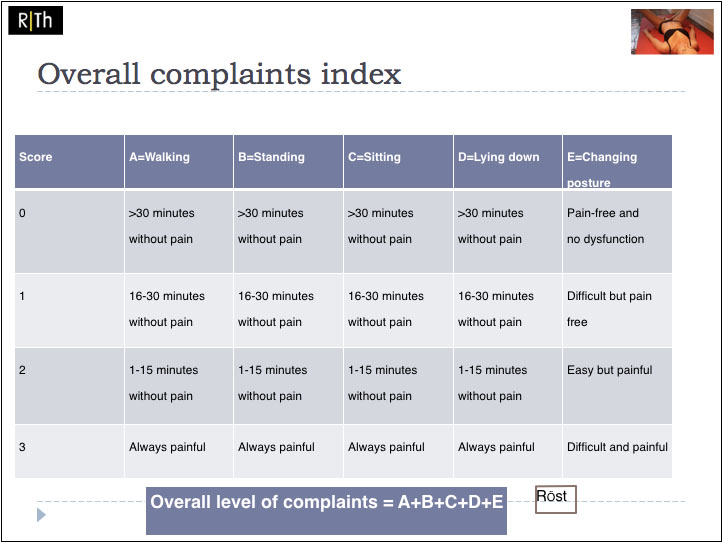 Overall complaints index rost