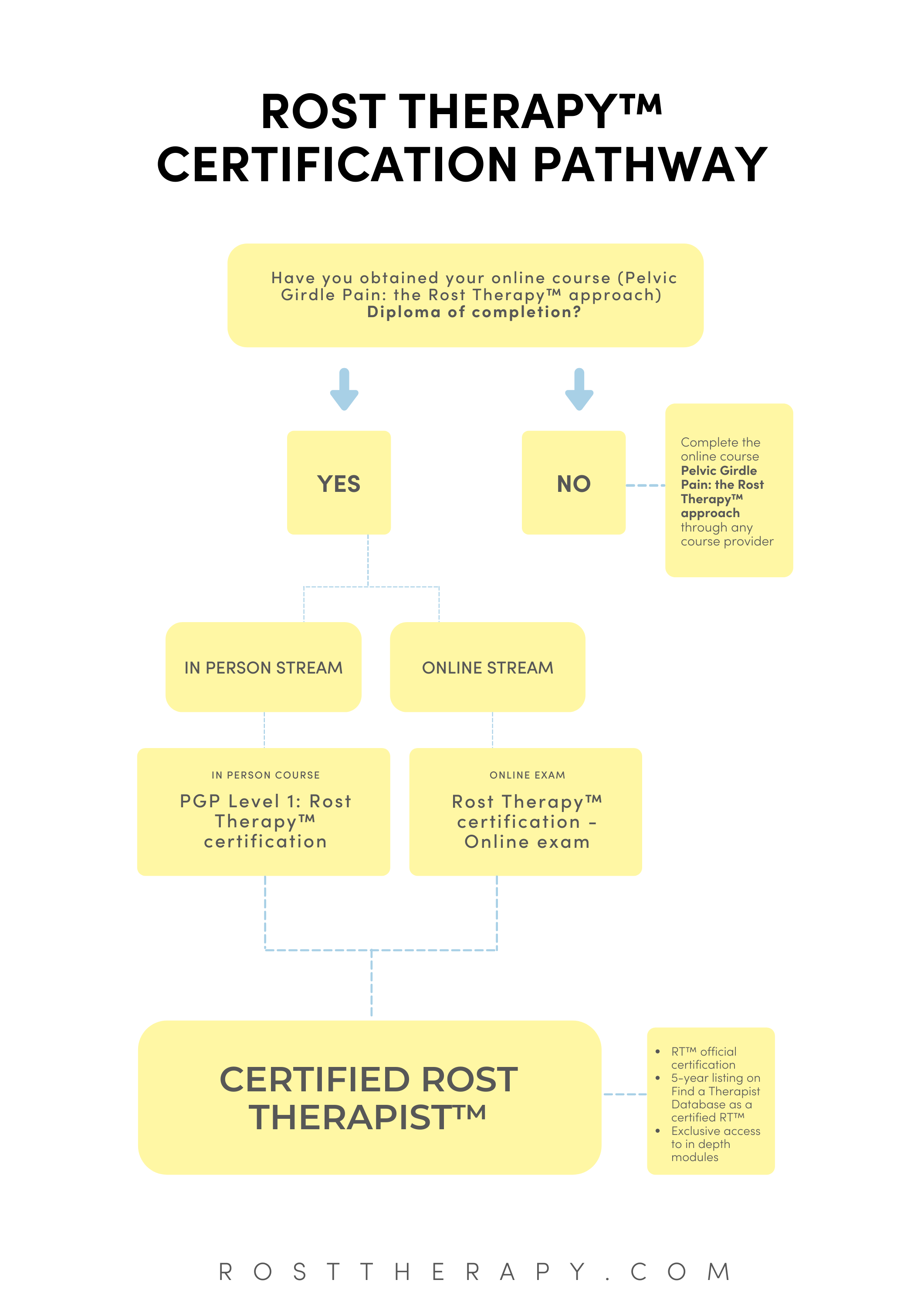 Rost Therapy Certification flowchart